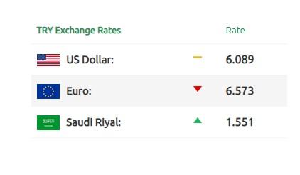 أسعار صرف الليرة التركية والسورية 2