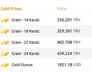 سعر غرام الذهب في تركيا ليوم الأثنين 25/01/2021 2