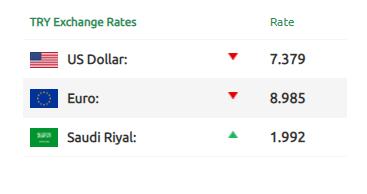 سعر غرام الذهب في تركيا ليوم الأثنين 25/01/2021 4