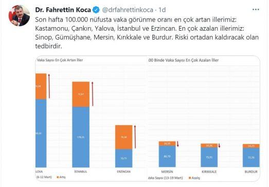 عاجل وزير الصحة التركي لبان جديد بالولايات الأقل و الأكثر عدد من الحالات 2