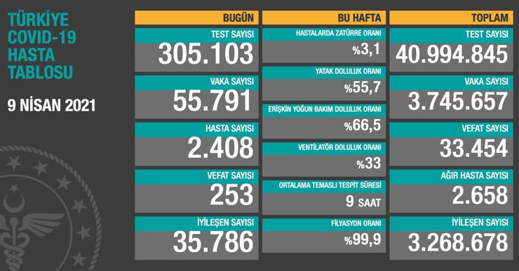 الصّحة التركية تعلن عن آخر إحصائيات فيروس كورونا في البلاد 2